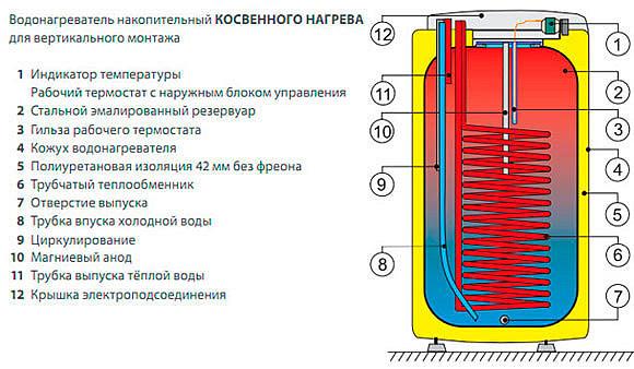 Элементы бойлера косвенного нагрева